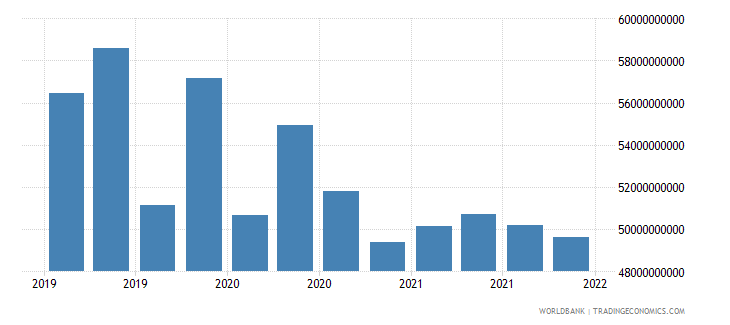 mexico gross ext debt pos  all sectors short term all instruments usd wb data