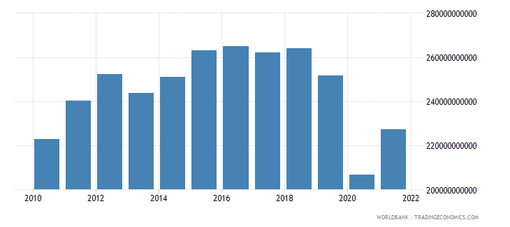 mexico gross fixed capital formation constant 2000 us dollar wb data