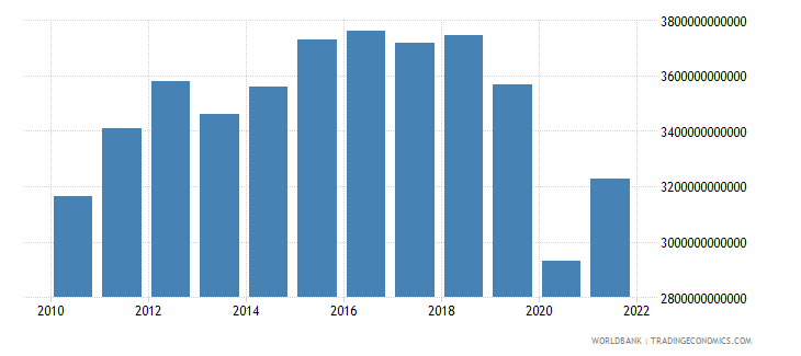 mexico gross fixed capital formation constant lcu wb data