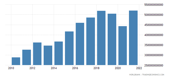 mexico gross fixed capital formation current lcu wb data