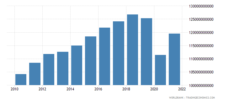 mexico gross national expenditure constant 2000 us dollar wb data