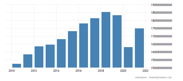 mexico gross national expenditure constant lcu wb data