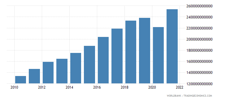 mexico gross national expenditure current lcu wb data