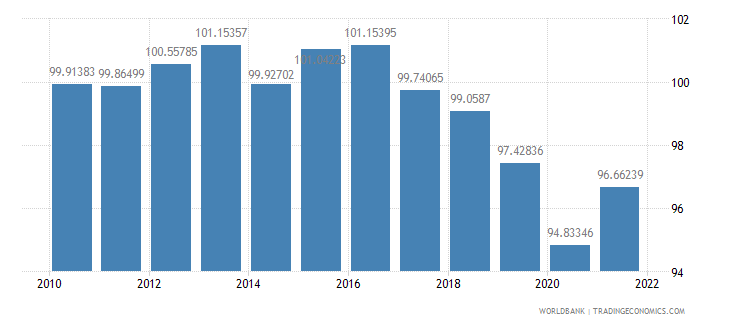 mexico gross national expenditure percent of gdp wb data