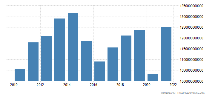 mexico gross national expenditure us dollar wb data
