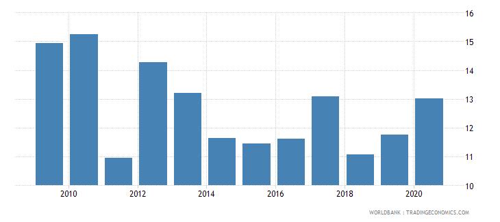 mexico gross portfolio equity liabilities to gdp percent wb data