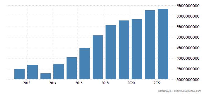 mexico gross savings current lcu wb data
