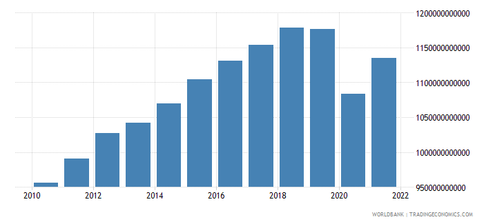 mexico gross value added at factor cost constant 2000 us dollar wb data