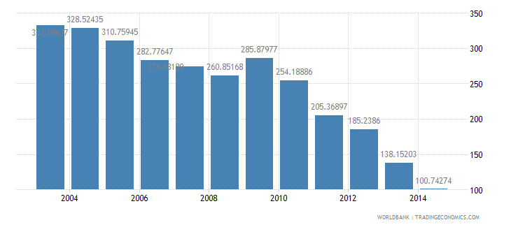 mexico health expenditure total percent of gdp wb data