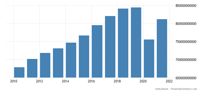 mexico household final consumption expenditure constant 2000 us dollar wb data