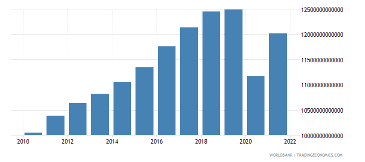 mexico household final consumption expenditure constant lcu wb data