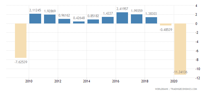 mexico household final consumption expenditure per capita growth annual percent wb data