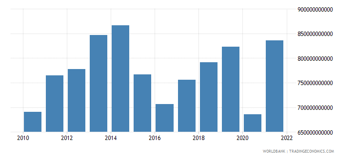mexico household final consumption expenditure us dollar wb data