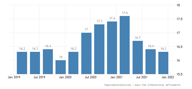 Mexico Households Debt To GDP