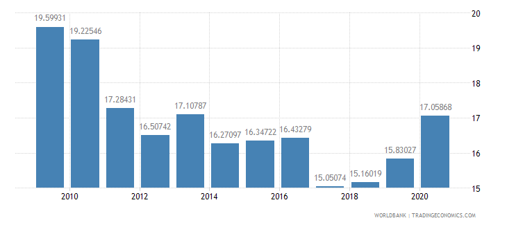 mexico ict goods imports percent total goods imports wb data