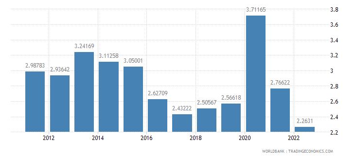 mexico ict service exports percent of service exports bop wb data