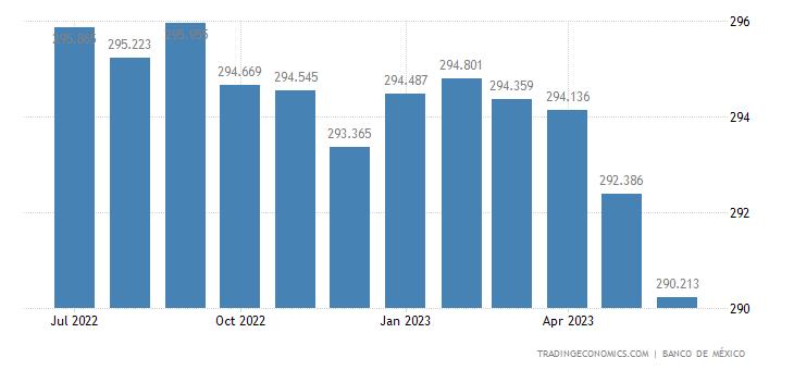 Mexico Import Prices