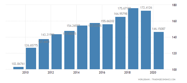 mexico import volume index 2000  100 wb data