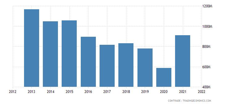mexico imports argentina