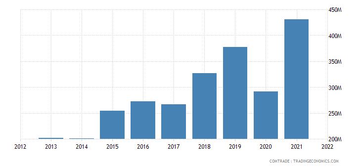 mexico imports bangladesh
