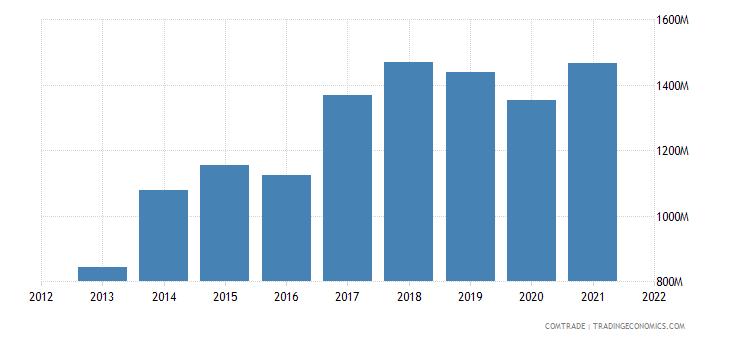 mexico imports czech republic