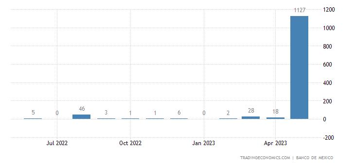 Mexico Imports from Bahama Islands