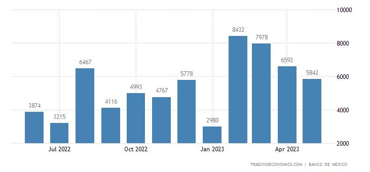 Mexico Imports from Bolivia
