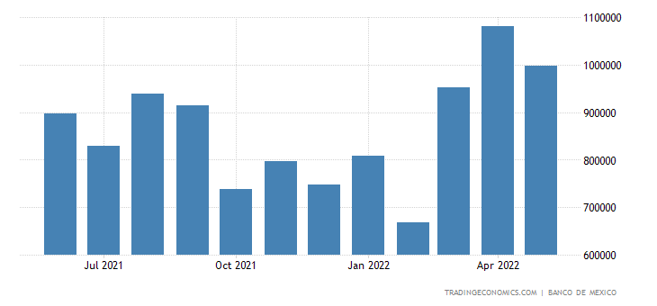 Mexico Imports from Brazil