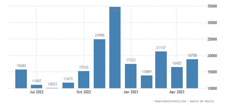 Mexico Imports from Ecuador