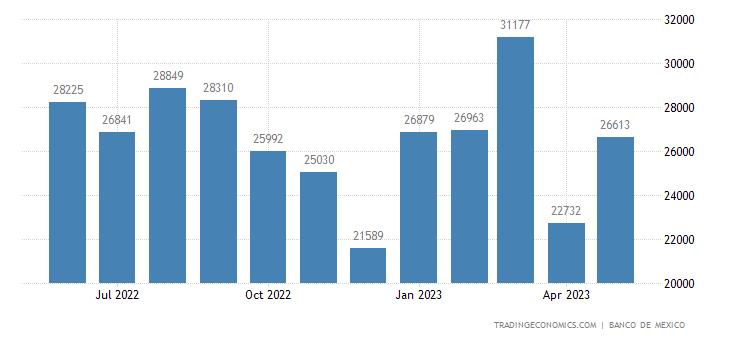 Mexico Imports from El Salvador