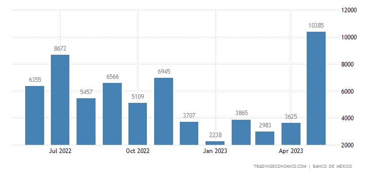Mexico Imports from Estonia