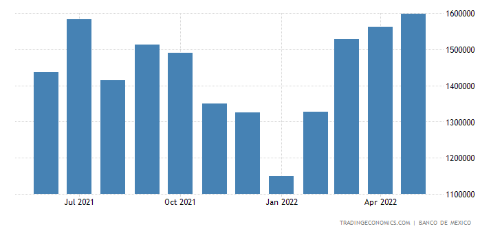 Mexico Imports from Germany