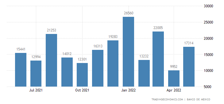 Mexico Imports from Greece