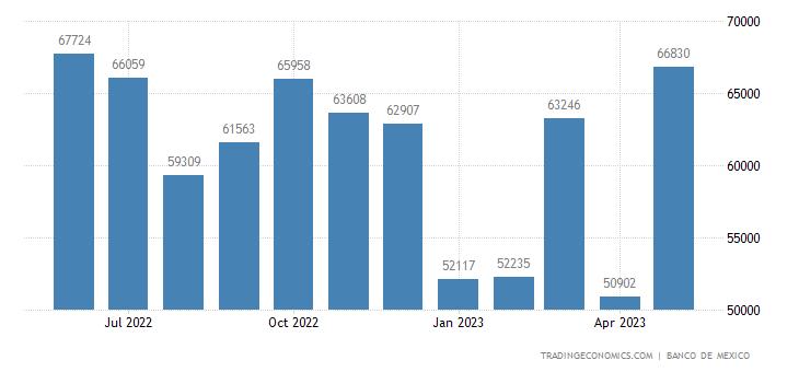 Mexico Imports from Guatemala