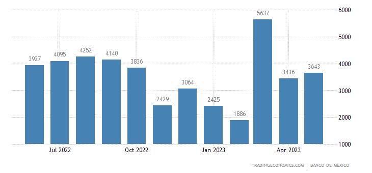 Mexico Imports from Haiti