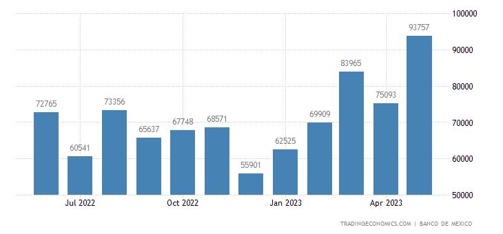 Mexico Imports from Honduras
