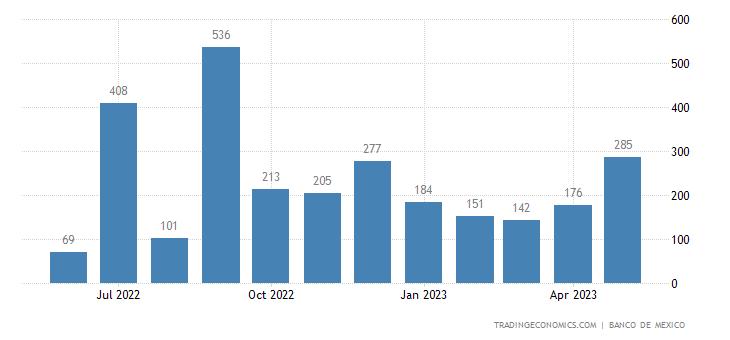 Mexico Imports from Iran