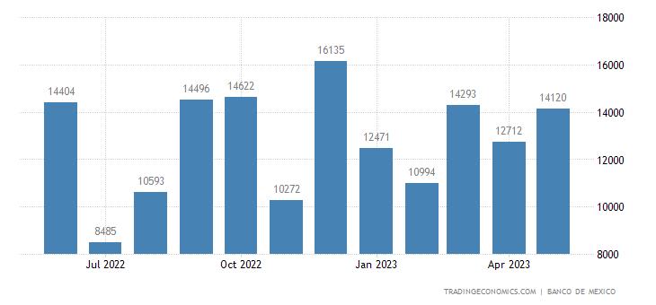 Mexico Imports from Ivory Coast