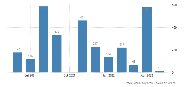 Mexico Imports from Jamaica
