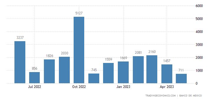 Mexico Imports from Kenya