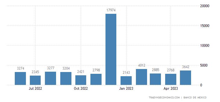 Mexico Imports from Latvia