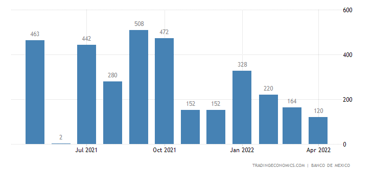 Mexico Imports from Liberia