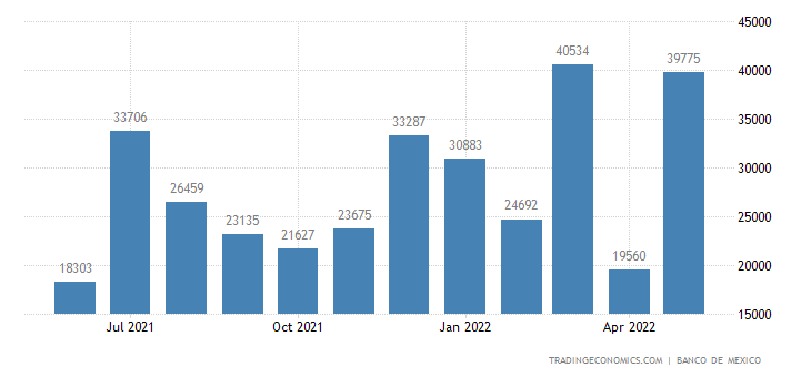 Mexico Imports from New Zealand