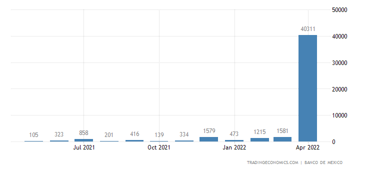 Mexico Imports from Nigeria
