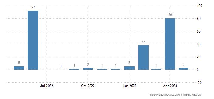 Mexico Imports from North Korea