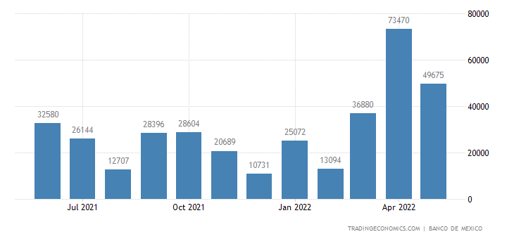 Mexico Imports from Norway