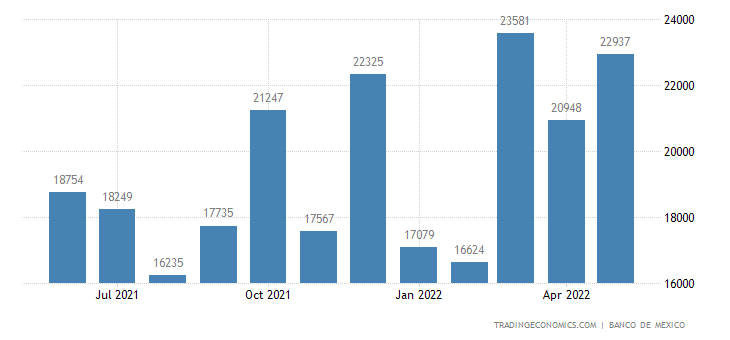 Mexico Imports from Pakistan