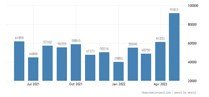 Mexico Imports from Portugal