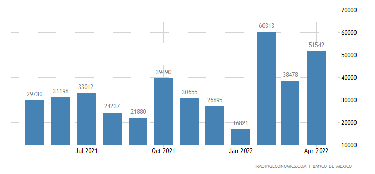 Mexico Imports from Puerto Rico