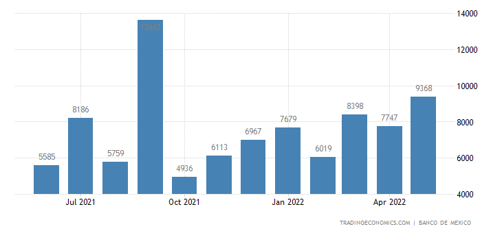 Mexico Imports from Quatar